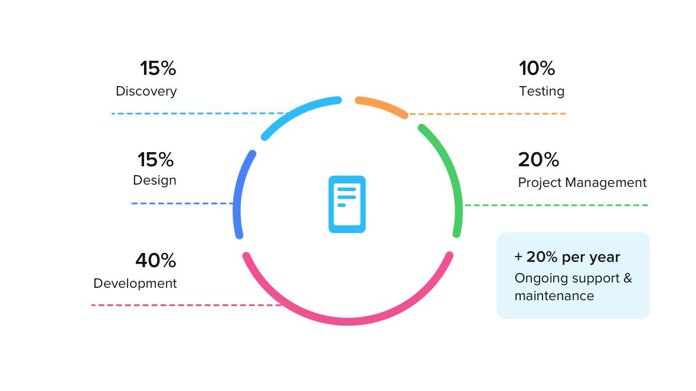 App project costs breakdown
