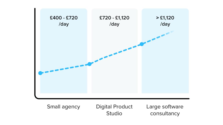 App Developer Agency Costs