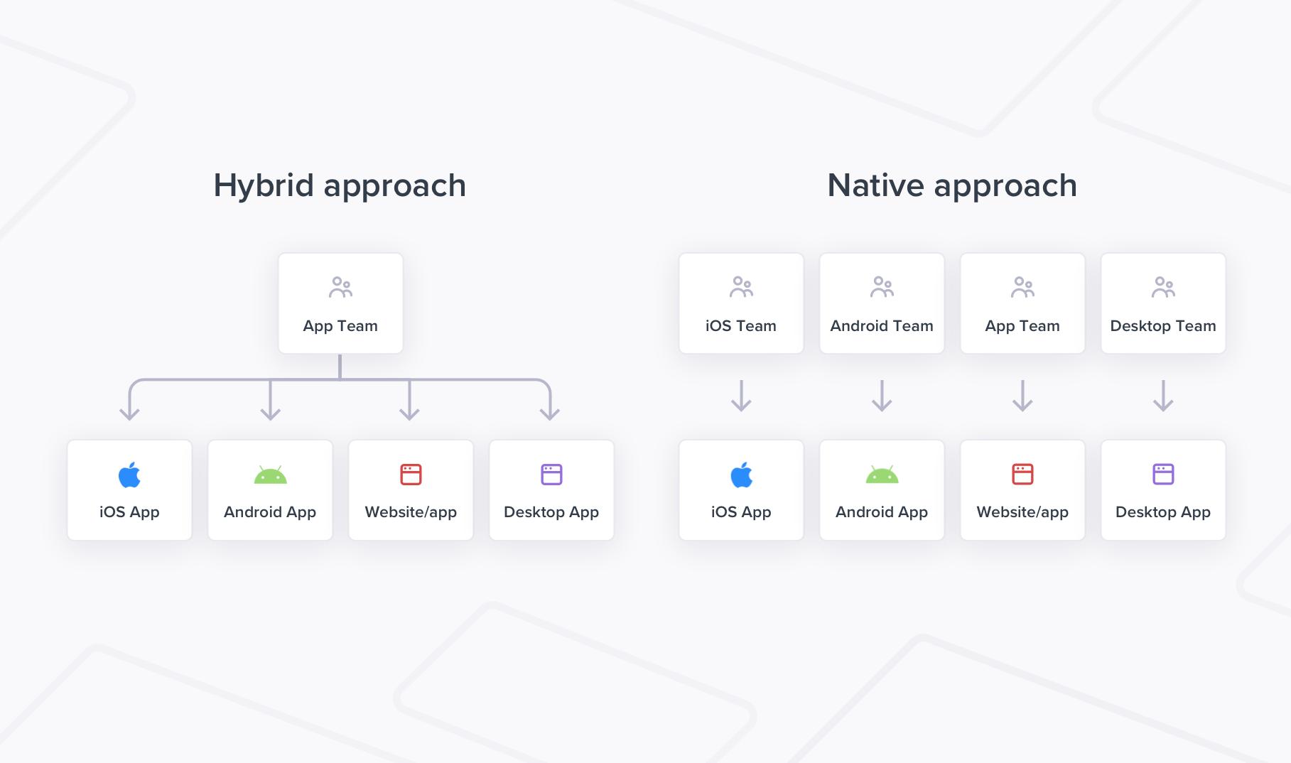 Hybrid app development versus Native app development
