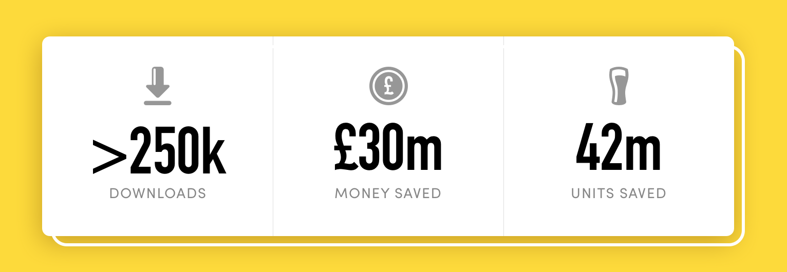 Try Dry, Dry January App Results. Over 250k downloads, Saving over £30m and over 42m units saved.
